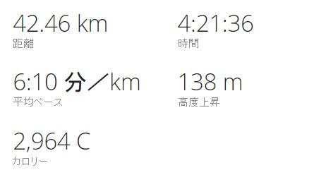 katazawa-marathon2016-time1