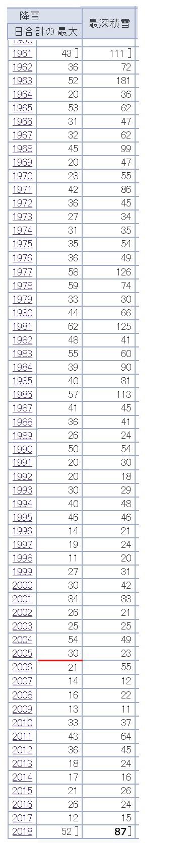 金沢の過去の最大降雪量の記録データ